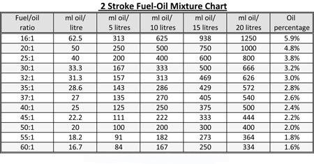 motocross 2 stroke mix ratio